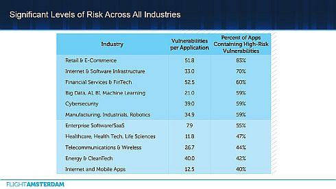 産業別アプリケーションのOSSの脆弱性