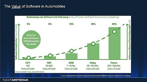 自動車のソフトウェア規模と価値の増大