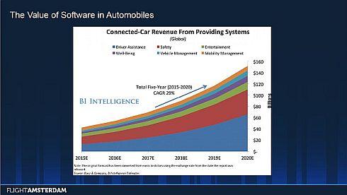 2015〜2020年の各車載システムの価値