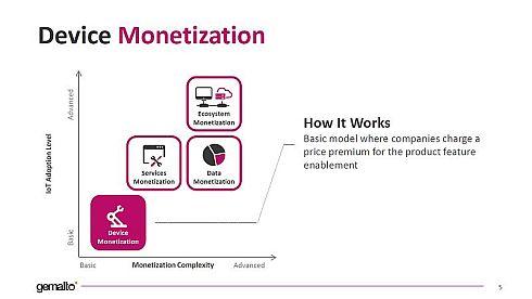 IoT収益化の4つのビジネスモデル