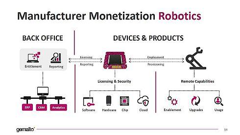 ドイツの老舗ロボットメーカーの事例