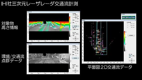 IHIの3次元レーザーレーダーによる交通流の実測データ