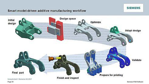 エンドツーエンドの積層造形ソリューションのイメージ