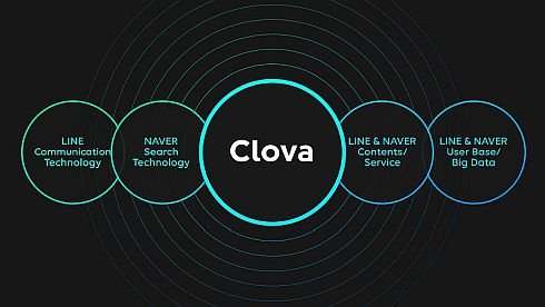 「Clova」の特徴と技術的仕組み