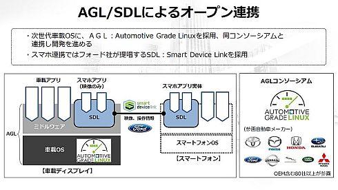 トヨタ自動車のコネクテッド戦略はAGL/SDLによるオープン連携が不可欠