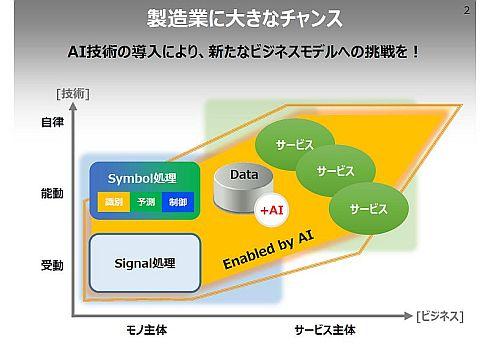 Symbolデータでモノの価値を高めて新たなビジネスモデルにも挑戦していく