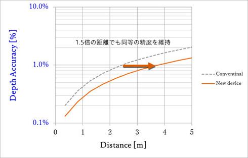 距離の誤差が同等時の測定距離の比較
