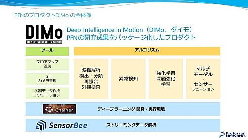 「DIMo」の位置付け