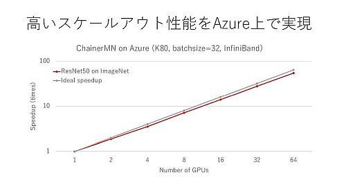「ChainerMN」の高いスケールアウト性能を「Azure」上でも実現