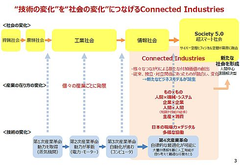 Connected Industriesのイメージ