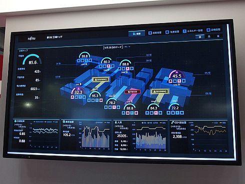 「見える化 on COLMINA」のダッシュボード画面