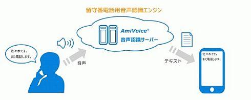 音声認識エンジンの利用イメージ