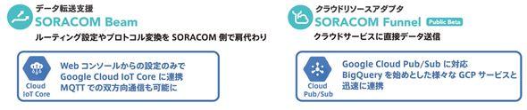 「SORACOM Beam」と「SORACOM Funnel」の概要