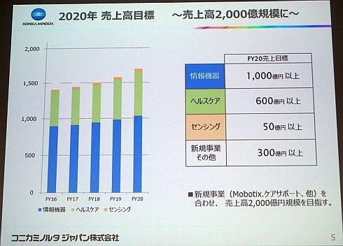 コニカミノルタジャパンの2020年度の売上高目標