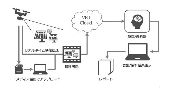 共同開発するサービスのイメージ