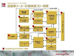 自動車メーカーの複雑な計画業務