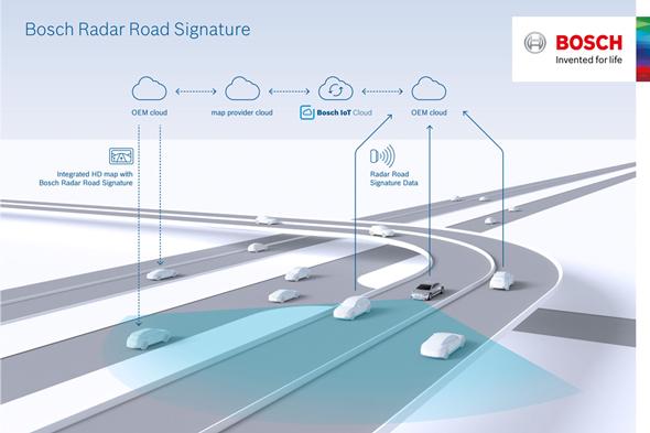 ミリ波レーダーのデータを活用する「Radar Road Signature」の運用イメージ