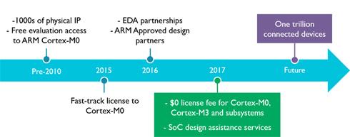 「Cortex-M0」や「ARM DesignStart」の沿革