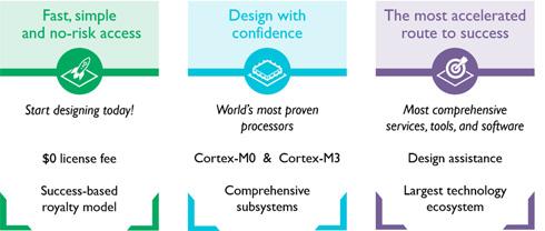 強化した「ARM DesignStart」の特徴
