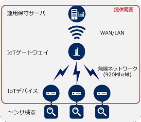 「NEC オンデマンド型無線ネットワーク」のシステム構成図