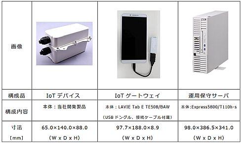 「NEC オンデマンド型無線ネットワーク」の構成品の一覧
