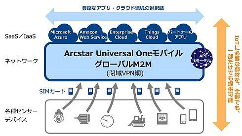 NTTコミュニケーションズの提供するIoTソリューションのイメージ