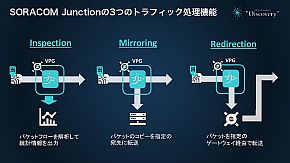 「SORACOM Junction」の3つの機能