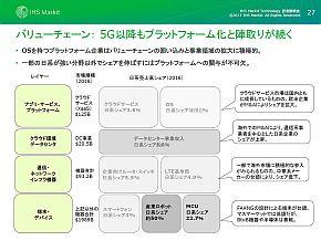 日本企業が強いのは端末・デバイス領域
