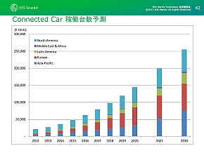 コネクテッドカーの市場規模