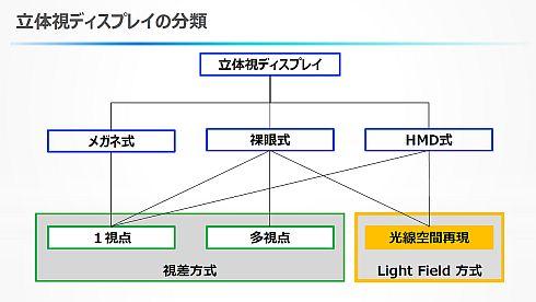 立体視ディスプレイの分類