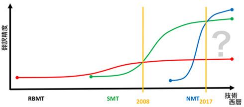 ルールベース機械翻訳(RBMT)からSMT/NMTへ