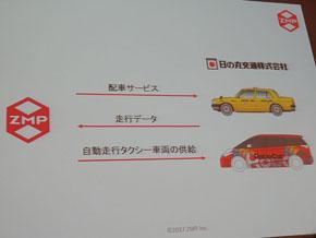 日の丸交通はZMPに走行データを提供、ZMPは配車サービスと車両を提供する