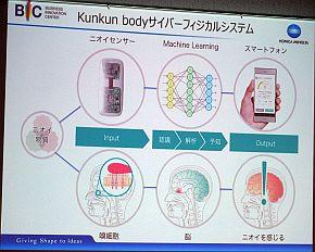 Kunkun bodyのニオイ検出のプロセス