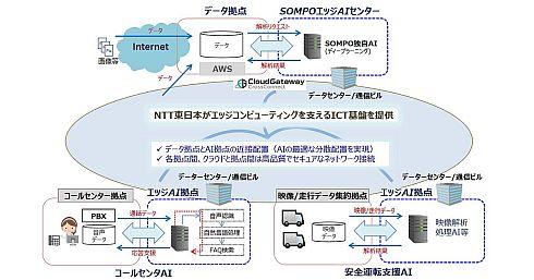 SOMPOホールディングスとNTT東日本が協力して実現するエッジコンピューティング基盤