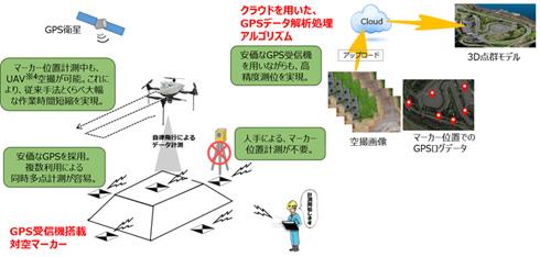 「エアロボ測量2.0」のシステムイメージ図