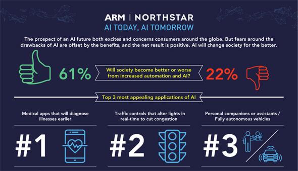 ARMが行ったAIに対する世界的な意識調査の結果