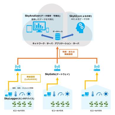 スカイディスクが提供する農業IoTシステム