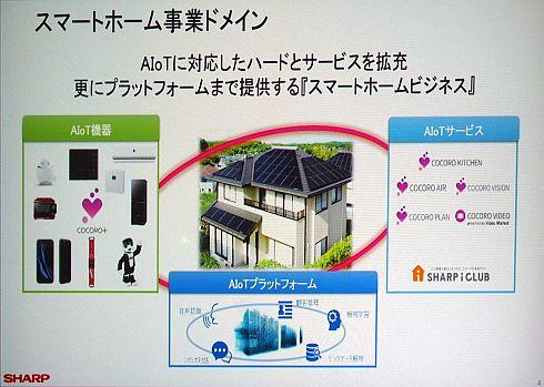 スマートホーム事業ドメインで培ってきた「AIoT」
