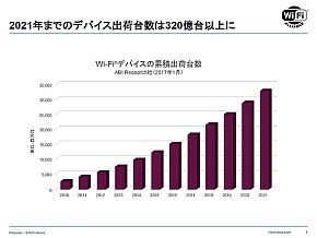 Wi-Fiデバイスの累計出荷台数