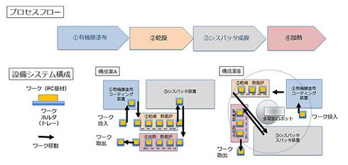4者で開発した成膜プロセス