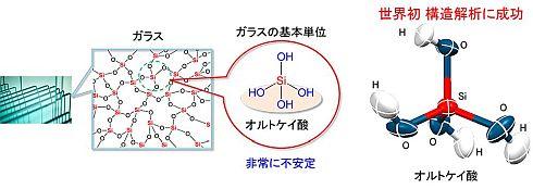 ガラスの基本単位であるオルトケイ酸と発見したその分子構造