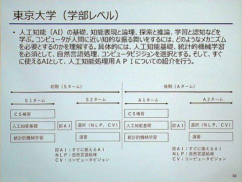 東京大学の授業内容