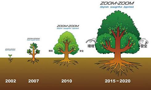 環境と安全という2つの太い枝を持ったZoom-Zoomの木が成長していく