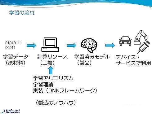 機械学習と製造業のプロセスの比較