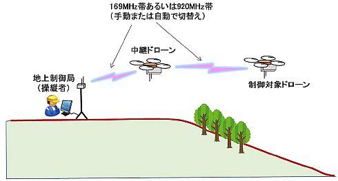 マルチホップ中継制御による通信経路