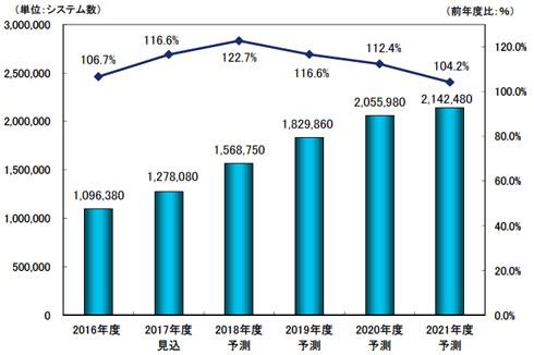 国内IoT型センサーシステムの市場予測
