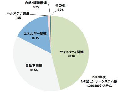 国内IoT型センサーシステム分野別構成比(2016年度)