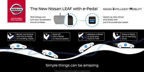e-Pedalの操作イメージ。ノート e-Powerに近い運転感覚となりそう