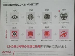 知覚、認知、判断、操作のうち、認知を担う半導体IPを開発する
