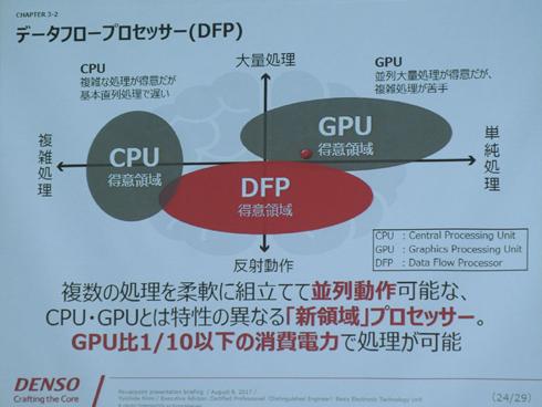 CPUやGPUの苦手分野を補うプロセッサと位置付けている